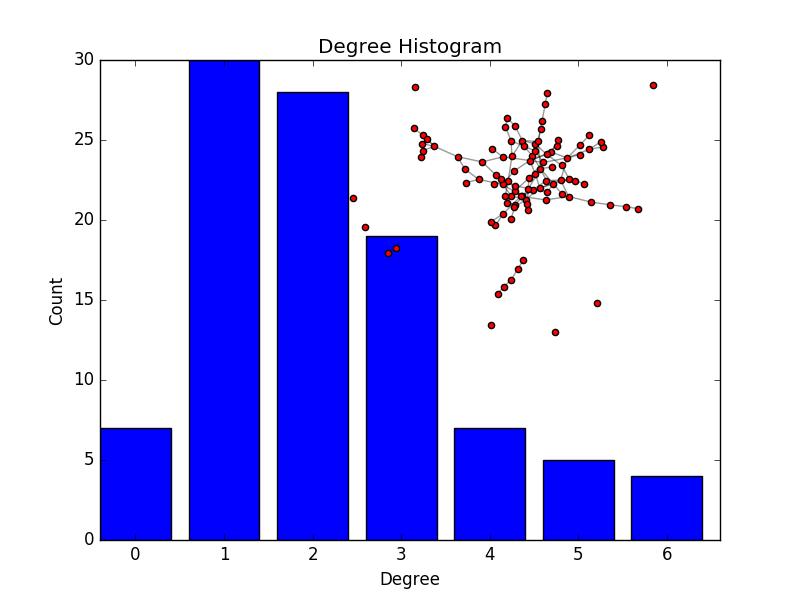 Degree Histogram — NetworkX 2 0 dev20170708215602 documentation